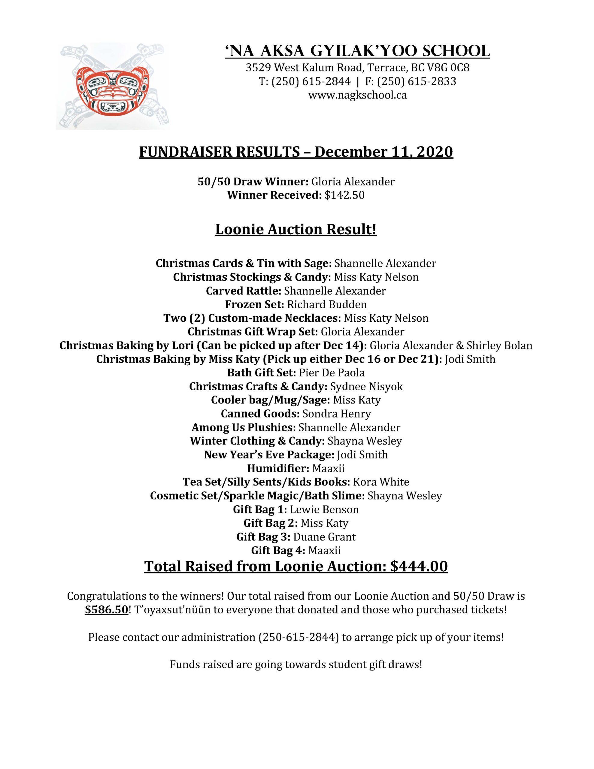 December 11, 2020 Fundraiser Results